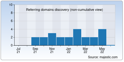 referring domains of sercurius.net