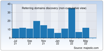 referring domains of serverius.net