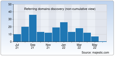 referring domains of sezonline-ndml.co.in