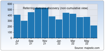 referring domains of sf.net