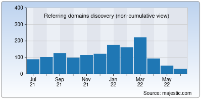 referring domains of sfcdcp.org
