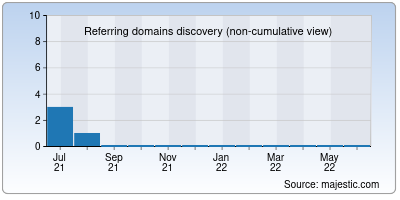 referring domains of shakerbsns.co