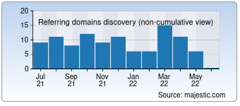 Majestic Referring Domains Discovery Chart for shefishes2.com