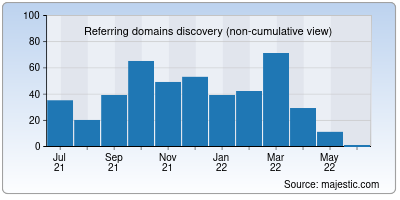 referring domains of shell-shockers.co