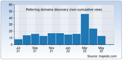referring domains of shgb.co.in