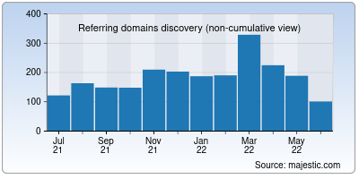 referring domains of shiprocket.in