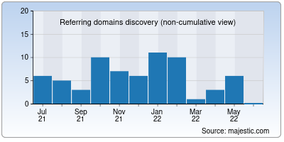referring domains of shopify.co