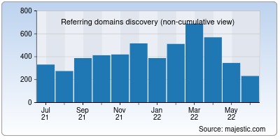referring domains of shopify.in
