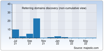 referring domains of shopmymobile.in