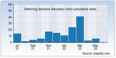 referring domains of shoppingdonna.it