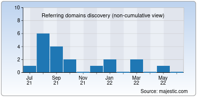 referring domains of showup.io