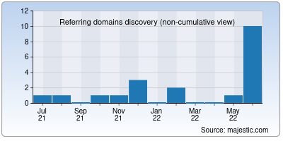 referring domains of shyamsharma.net