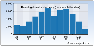 referring domains of si.edu
