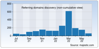referring domains of sidbi.in