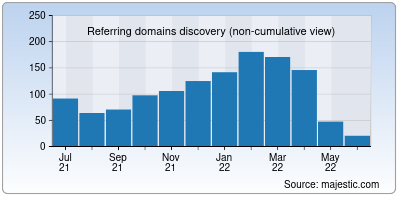 referring domains of siff.net