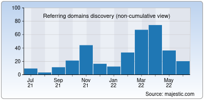 referring domains of sigle.io