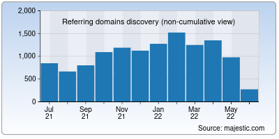 referring domains of signal.org