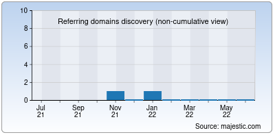 referring domains of signalapp.in