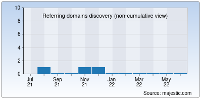 referring domains of signalapp.info