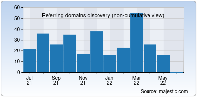 referring domains of simpletraffic.co