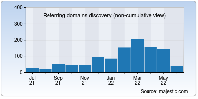 referring domains of simplified.co