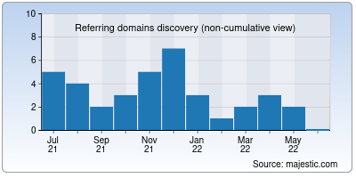 referring domains of simply5.io