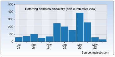 referring domains of simplyhired.co.in