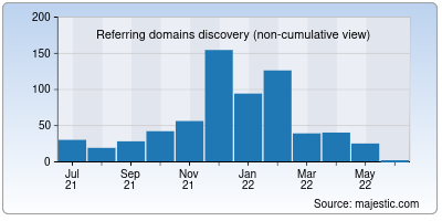 referring domains of site40.net