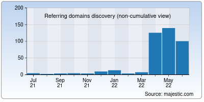 referring domains of sitedata.org