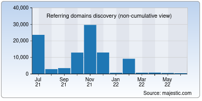 referring domains of sitemaps.org
