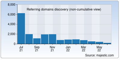 referring domains of siteprice.org