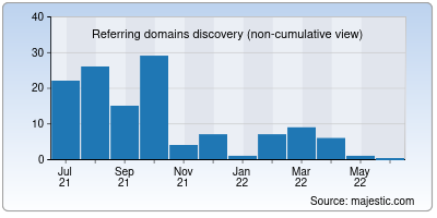 referring domains of size255.us