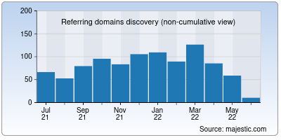 referring domains of skepchick.org