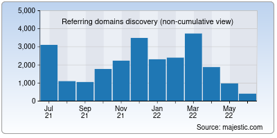 referring domains of slickdeals.net