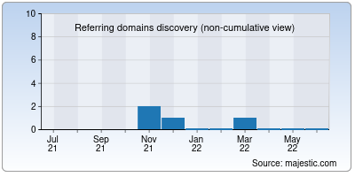 referring domains of smallcolor.cc