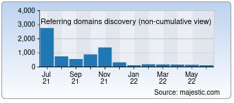 Majestic Referring Domains Discovery Chart for smhi.se