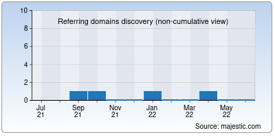 referring domains of smoothound.org