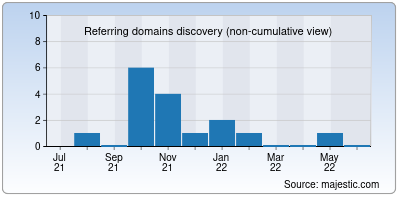 referring domains of smpeople.net