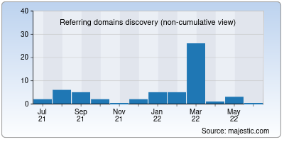 referring domains of smsfresh.co.in