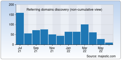 referring domains of sodexo.in