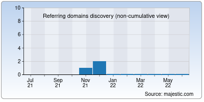 referring domains of softspace.in