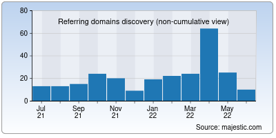 referring domains of soji.us