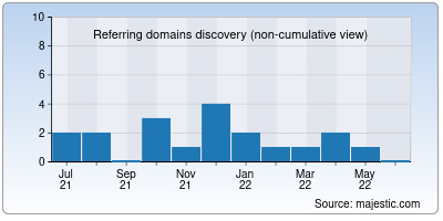 referring domains of solid8.io