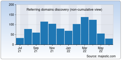 referring domains of solo.io