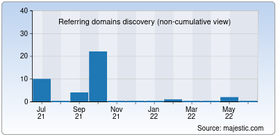 referring domains of sop2day.to