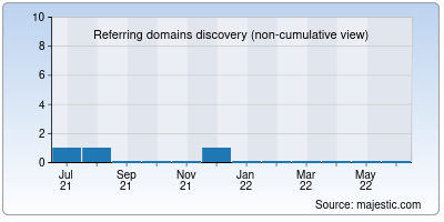 referring domains of sorturl.co