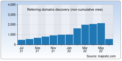 referring domains of sourceforge.io