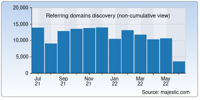 referring domains of sourceforge.net