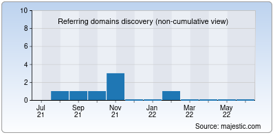 referring domains of sourcelabs.io