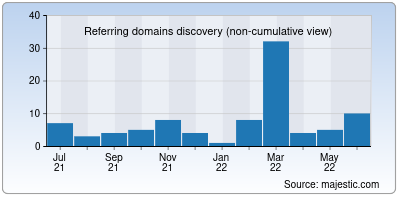 referring domains of spacerogue.net